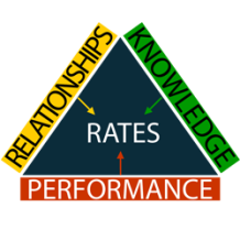 Triad of Rates 2